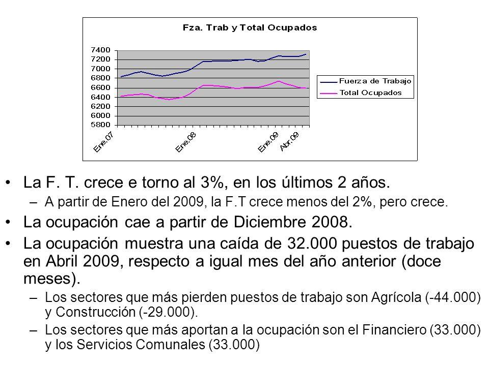 La F. T. crece e torno al 3%, en los últimos 2 años.