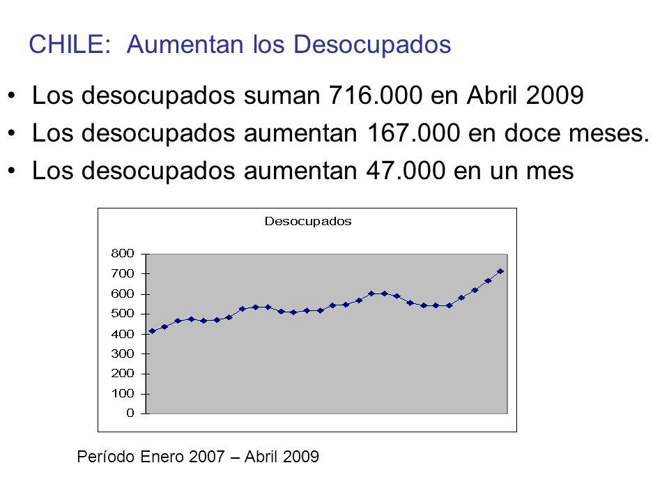 CHILE: Aumentan los Desocupados