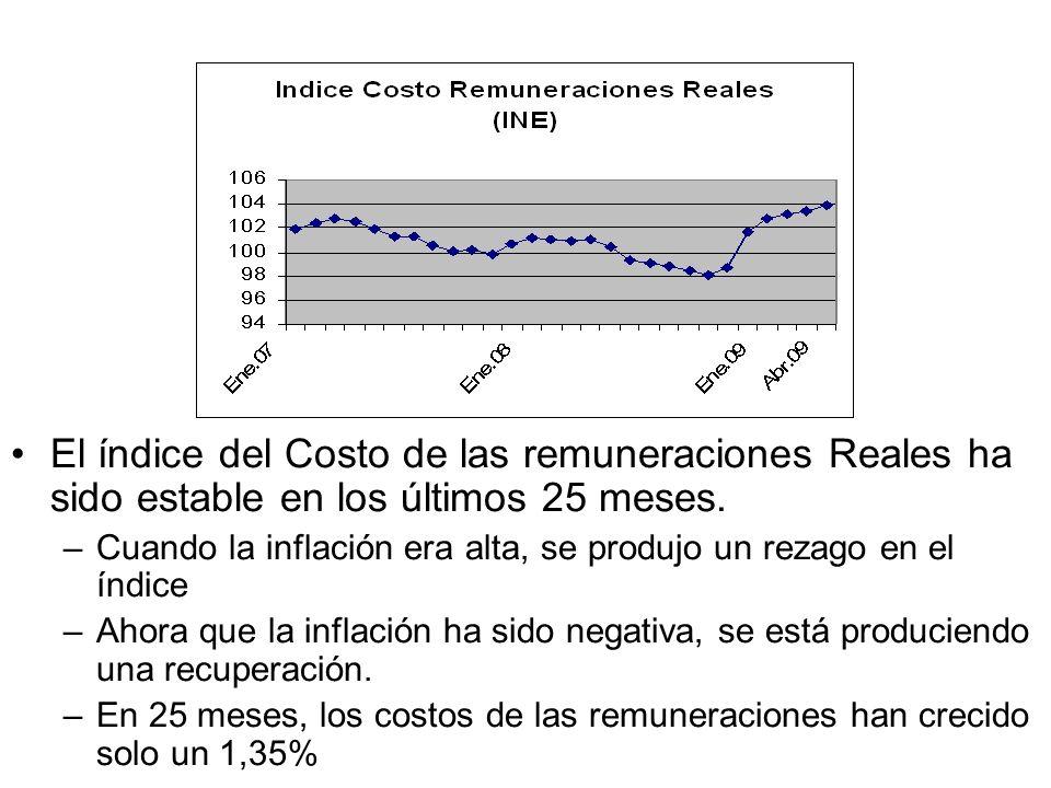 El índice del Costo de las remuneraciones Reales ha sido estable en los últimos 25 meses.