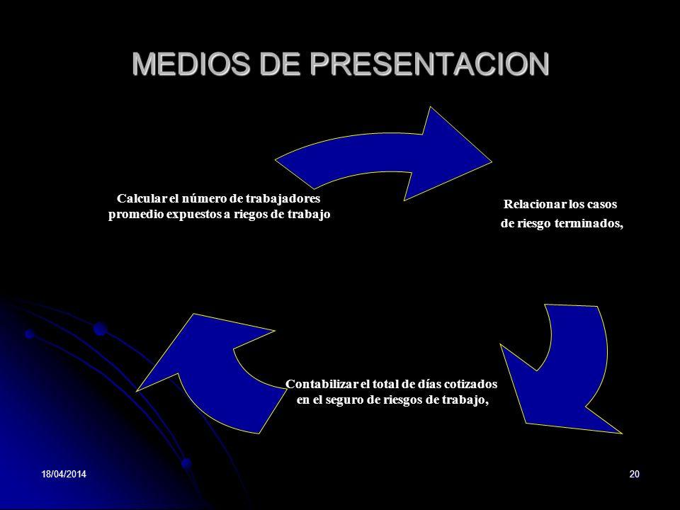 MEDIOS DE PRESENTACION