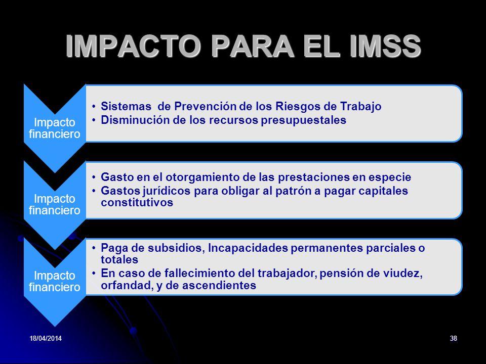 IMPACTO PARA EL IMSS 29/03/2017 Impacto financiero