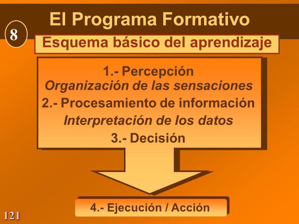 El Programa Formativo 8 Esquema básico del aprendizaje 1.- Percepción