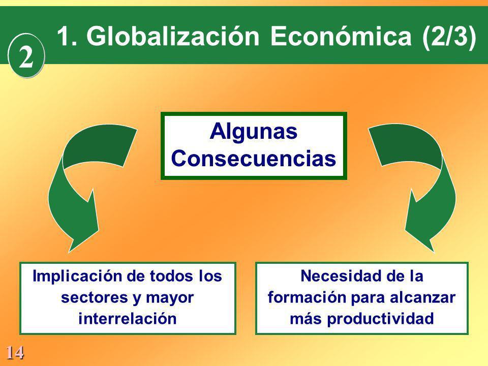 2 1. Globalización Económica (2/3) Algunas Consecuencias