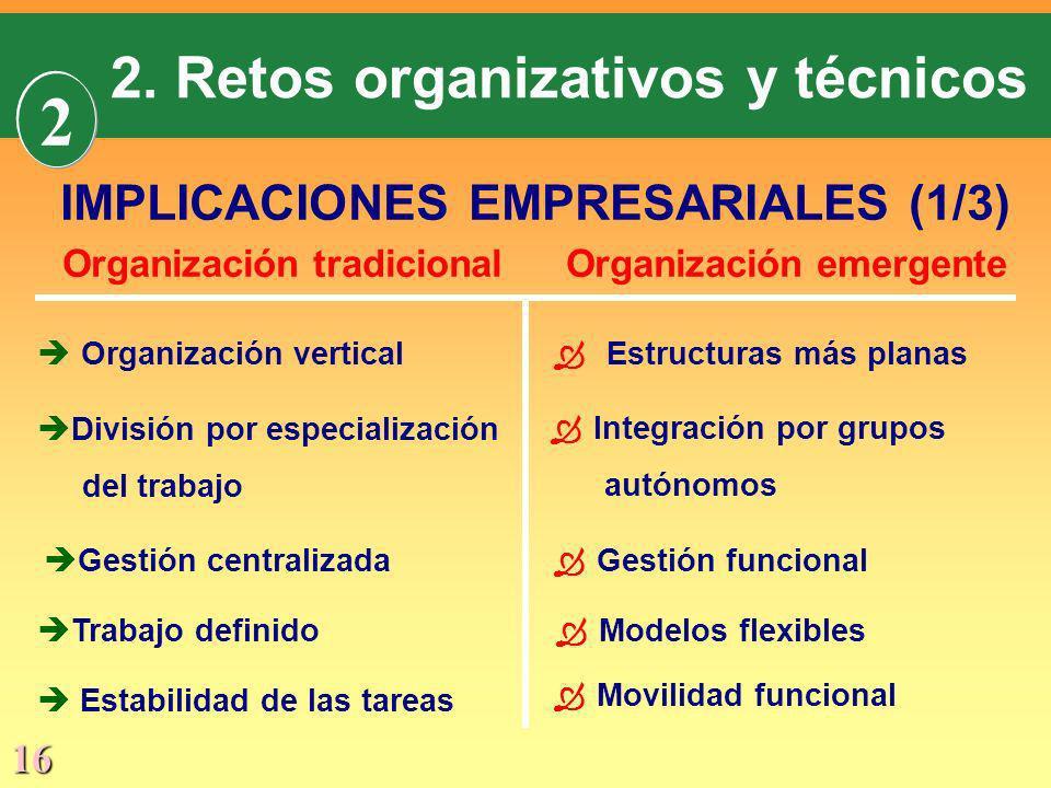 2 2. Retos organizativos y técnicos IMPLICACIONES EMPRESARIALES (1/3)