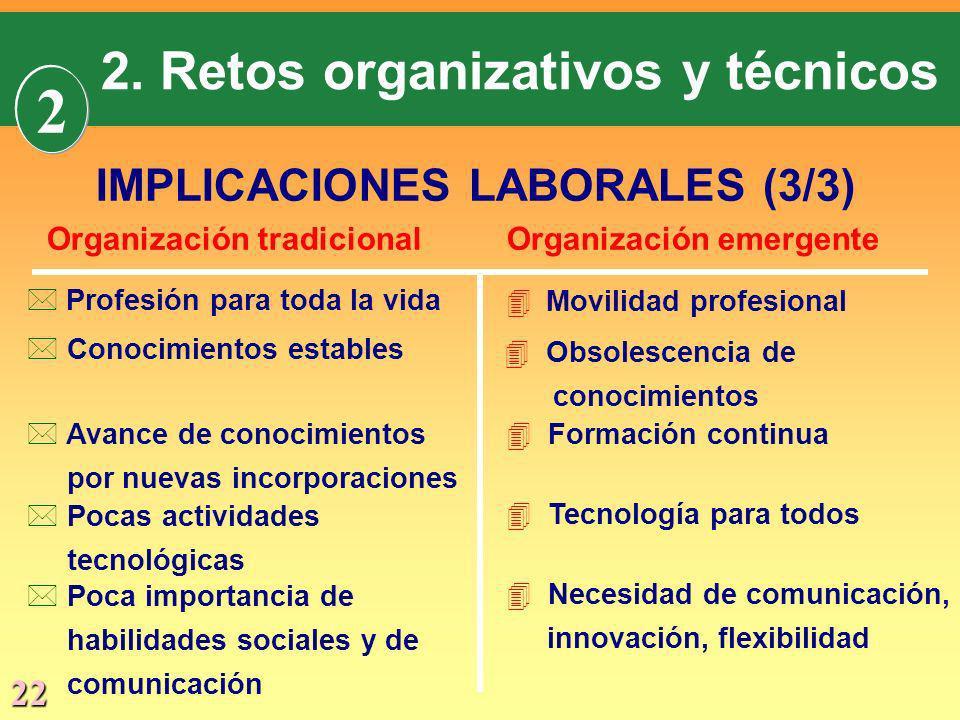 2 2. Retos organizativos y técnicos IMPLICACIONES LABORALES (3/3)
