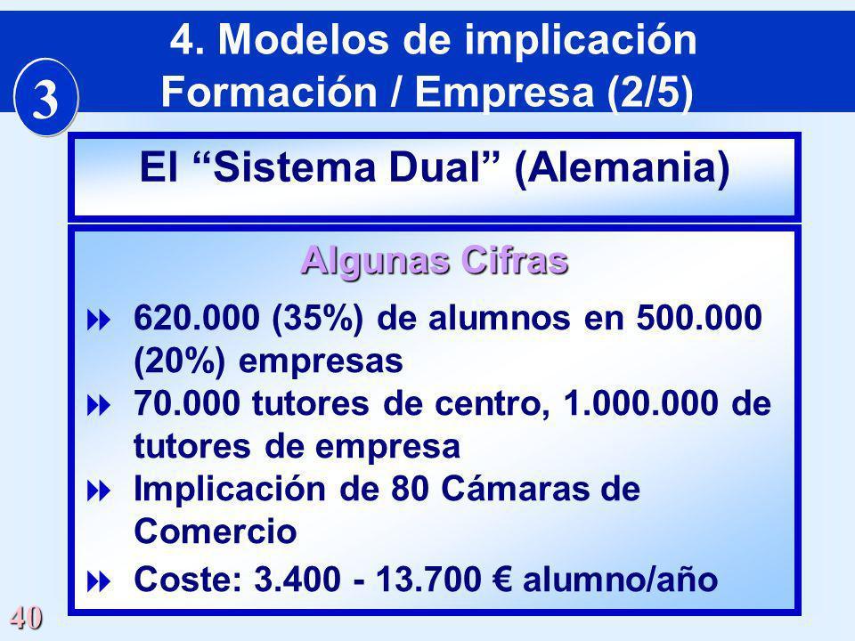 3 4. Modelos de implicación Formación / Empresa (2/5)