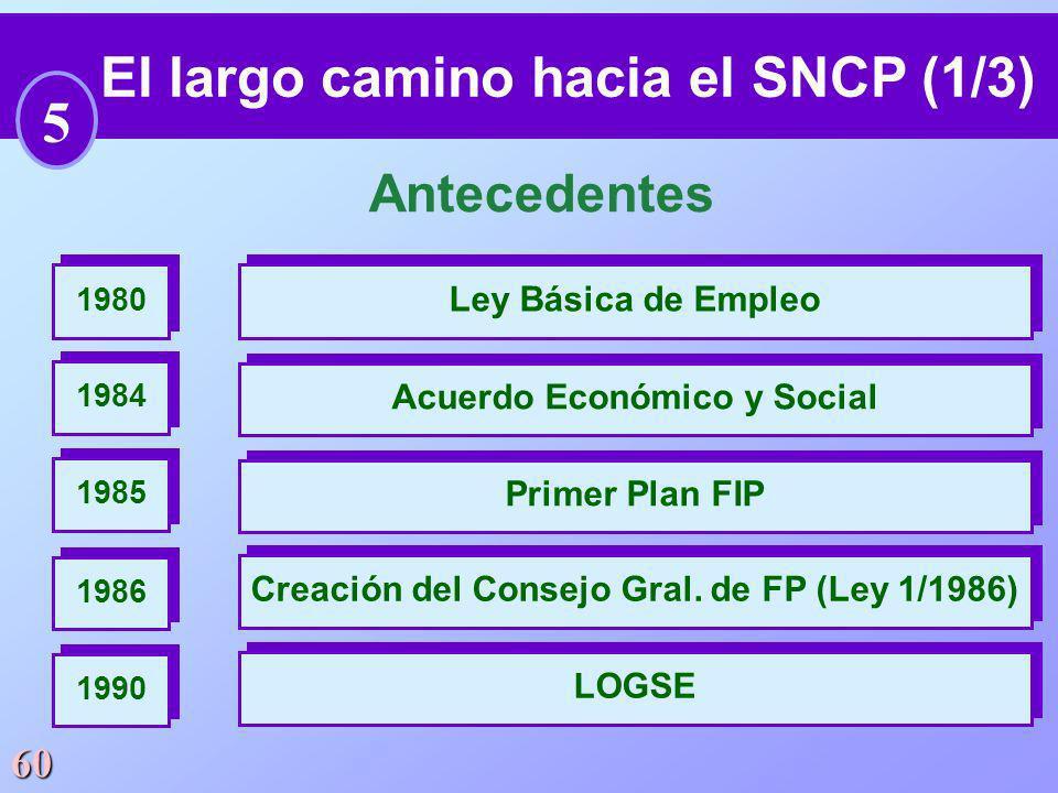 El largo camino hacia el SNCP (1/3)