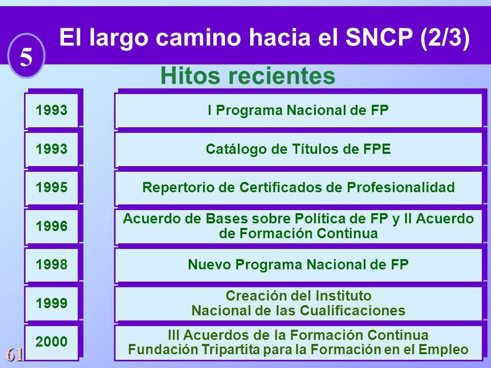 El largo camino hacia el SNCP (2/3)