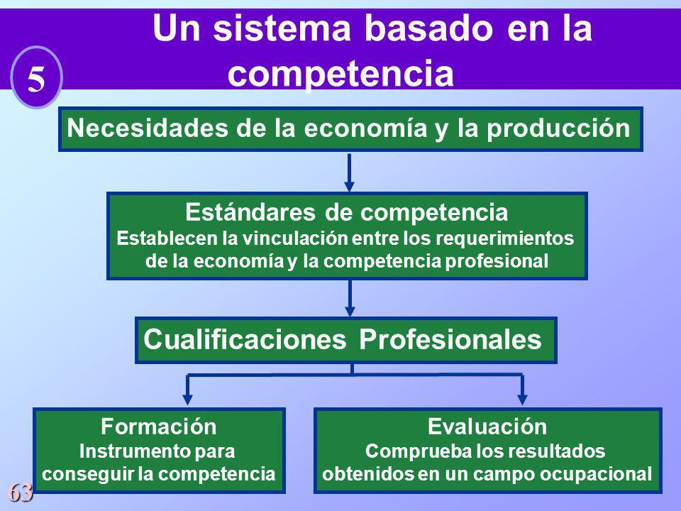 Un sistema basado en la competencia