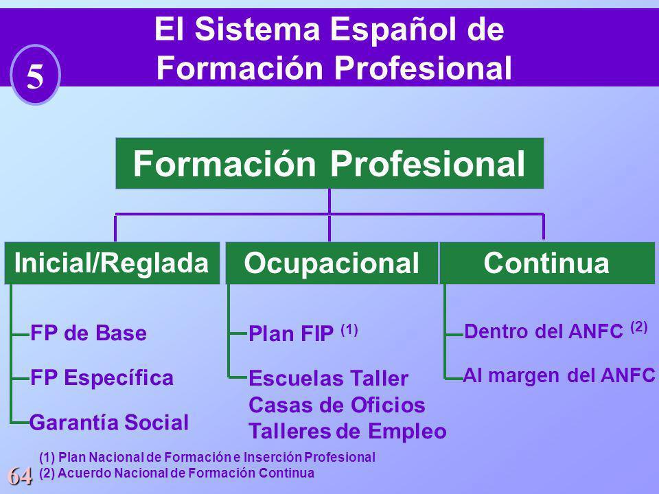 El Sistema Español de Formación Profesional Formación Profesional