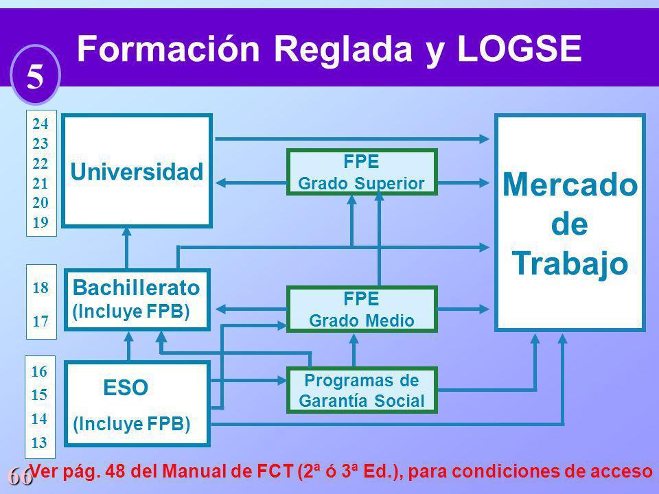 Formación Reglada y LOGSE