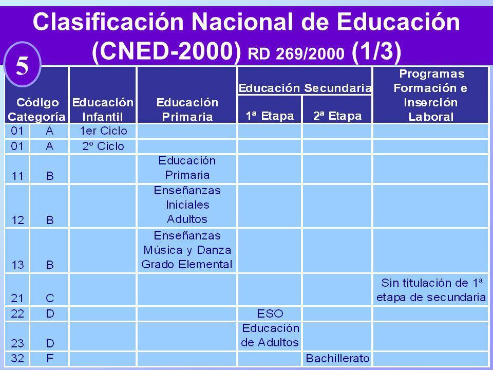 Clasificación Nacional de Educación (CNED-2000) RD 269/2000 (1/3)