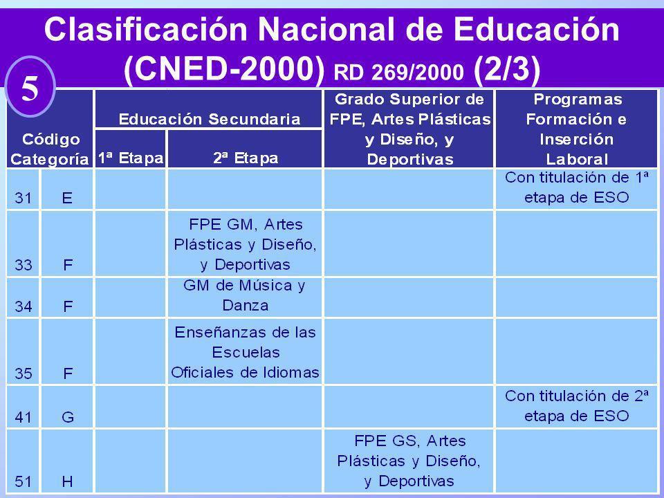 Clasificación Nacional de Educación (CNED-2000) RD 269/2000 (2/3)