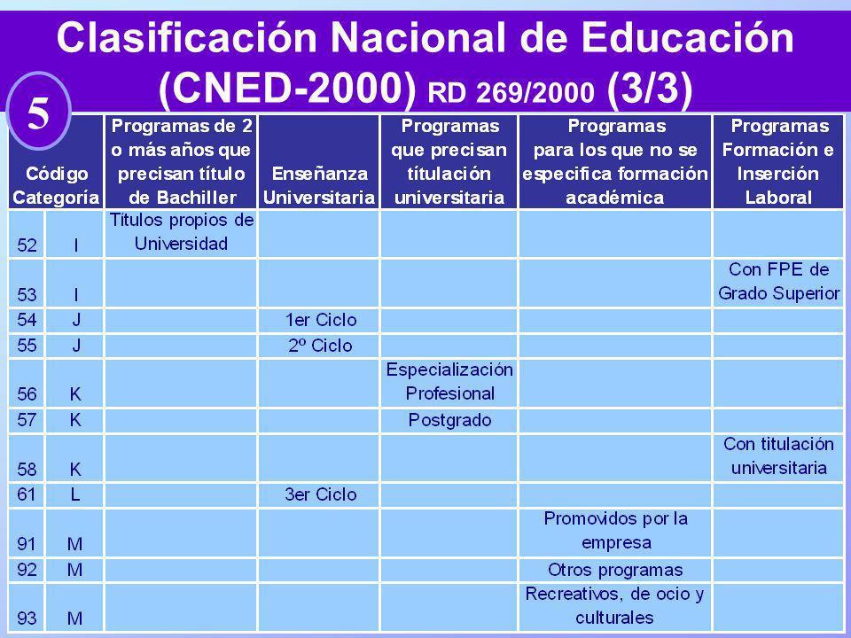 Clasificación Nacional de Educación (CNED-2000) RD 269/2000 (3/3)