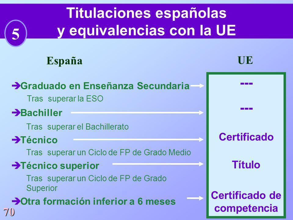 Titulaciones españolas y equivalencias con la UE