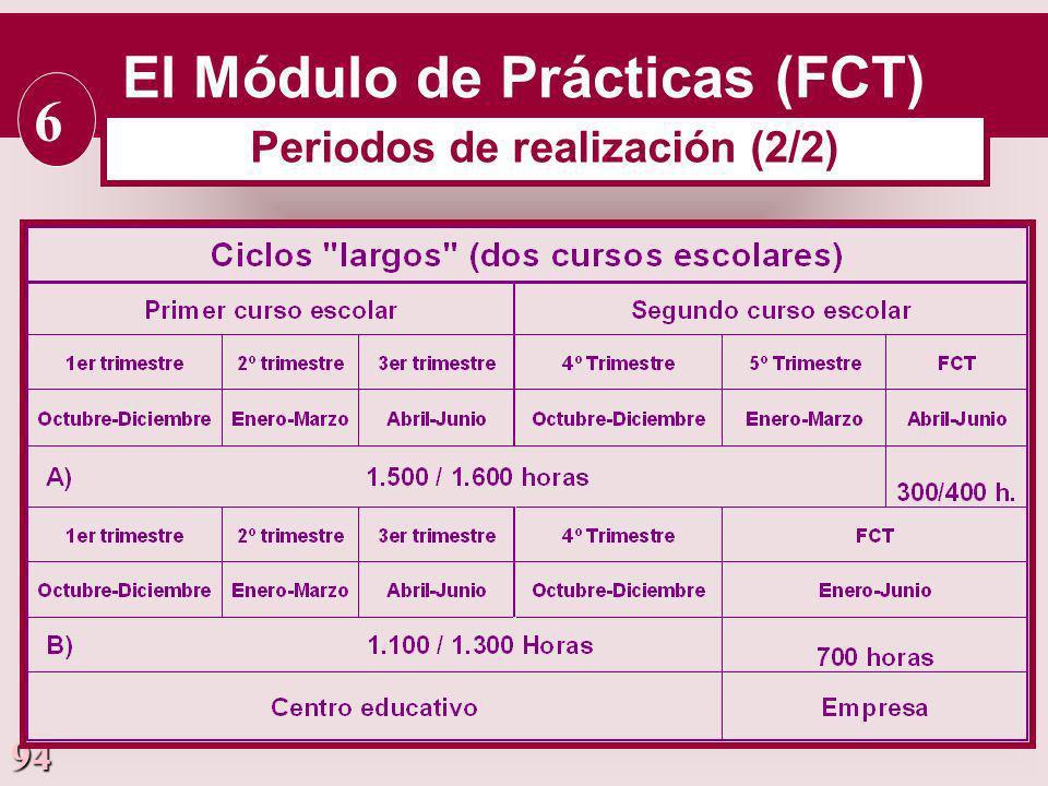 El Módulo de Prácticas (FCT) Periodos de realización (2/2)