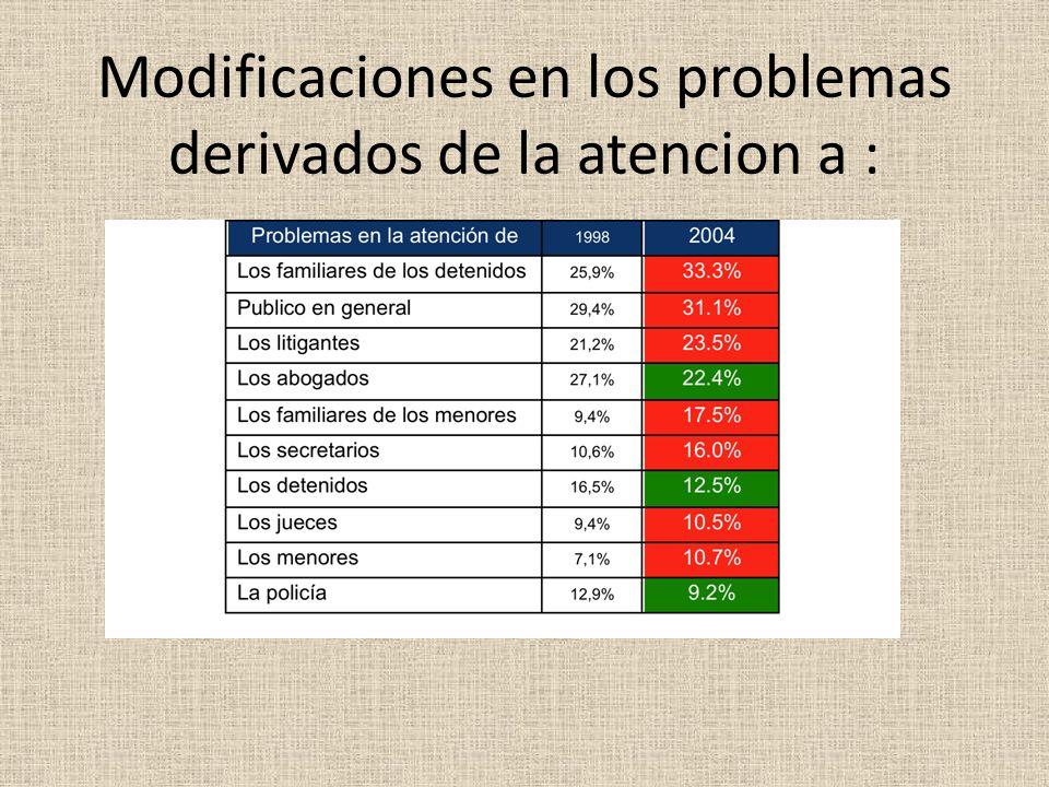 Modificaciones en los problemas derivados de la atencion a :