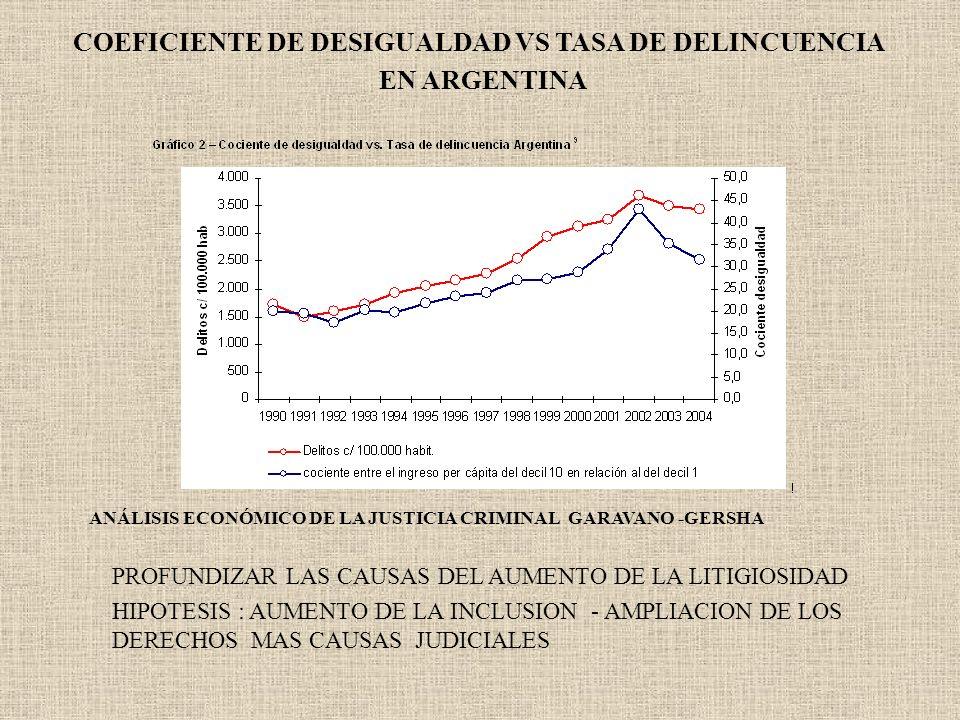 COEFICIENTE DE DESIGUALDAD VS TASA DE DELINCUENCIA