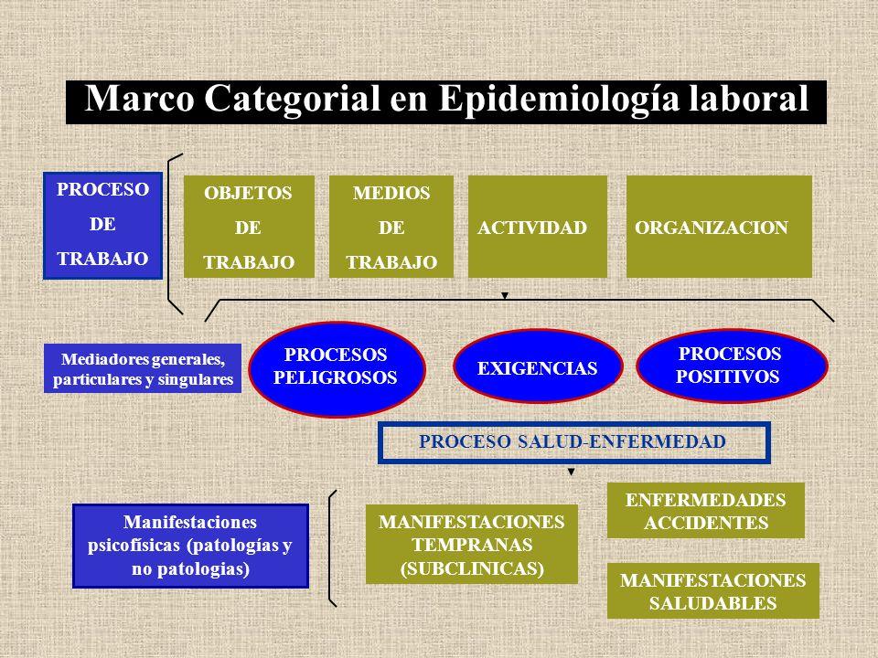 Marco Categorial en Epidemiología laboral