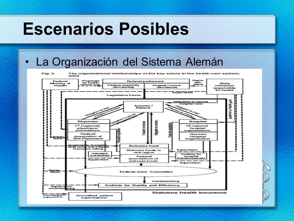 Escenarios Posibles La Organización del Sistema Alemán