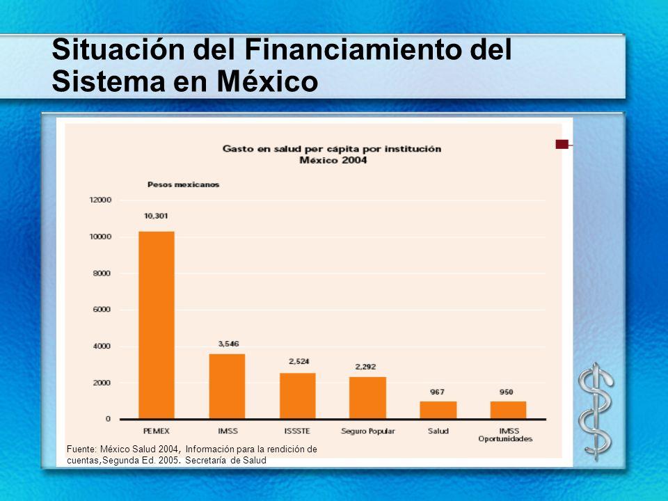 Situación del Financiamiento del Sistema en México
