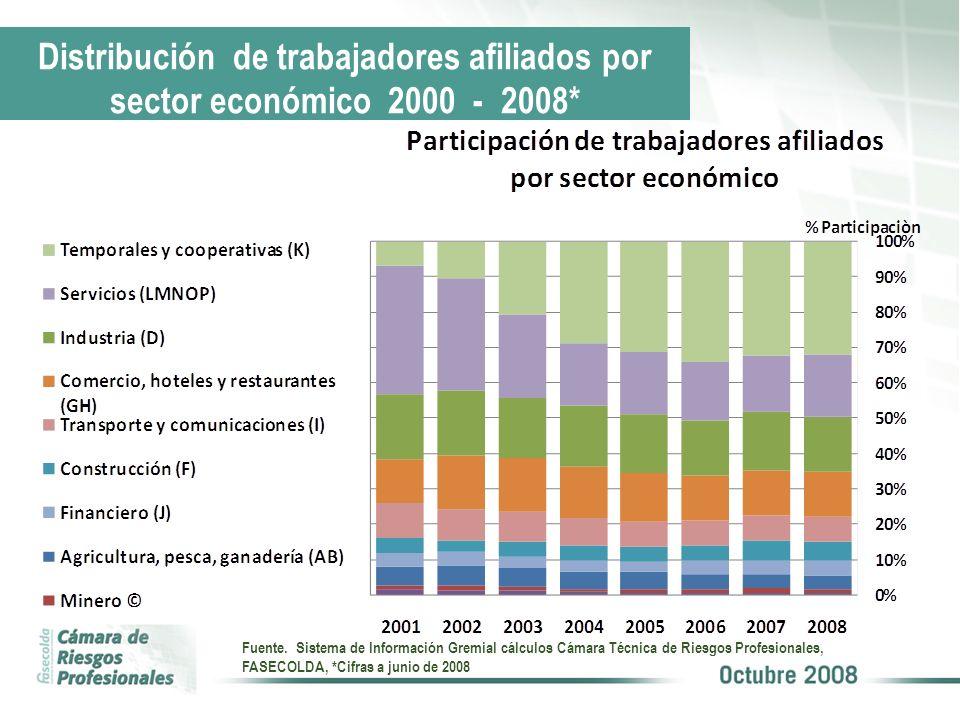 Distribución de trabajadores afiliados por sector económico 2000 - 2008*