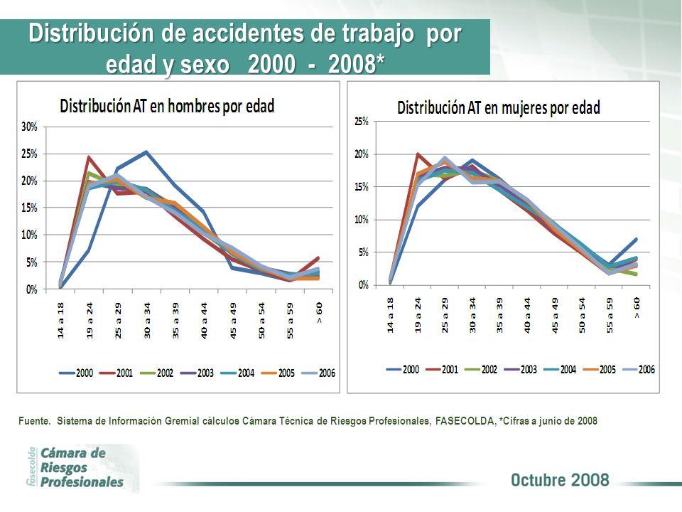 Distribución de accidentes de trabajo por edad y sexo 2000 - 2008*