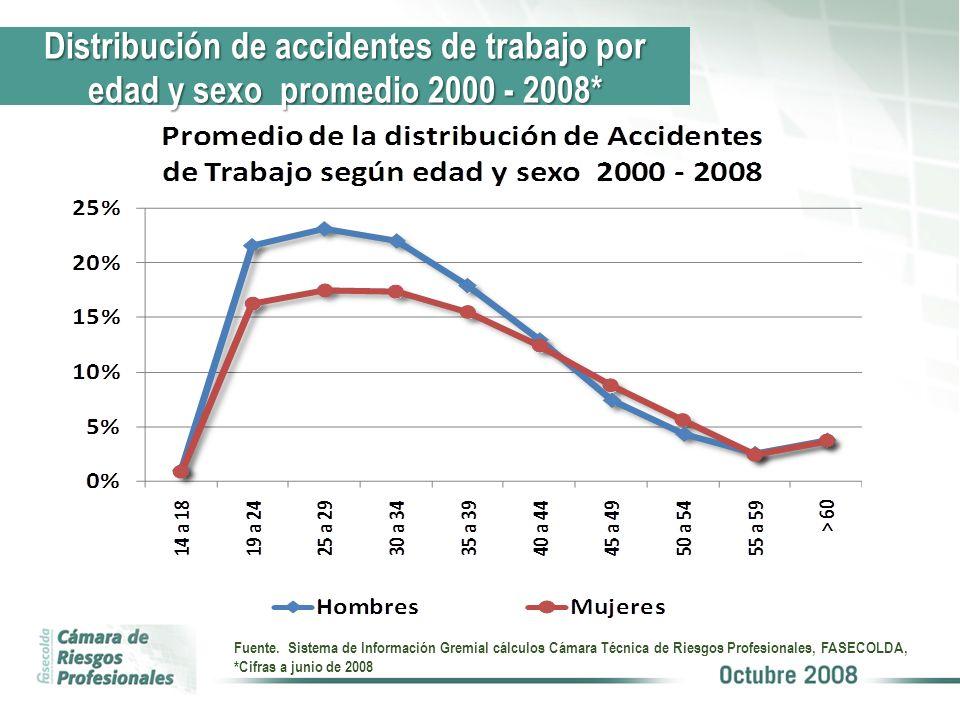 Distribución de accidentes de trabajo por edad y sexo promedio 2000 - 2008*