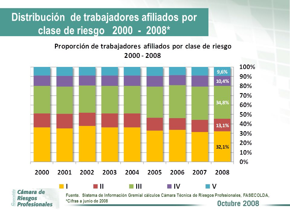 Distribución de trabajadores afiliados por clase de riesgo 2000 - 2008*