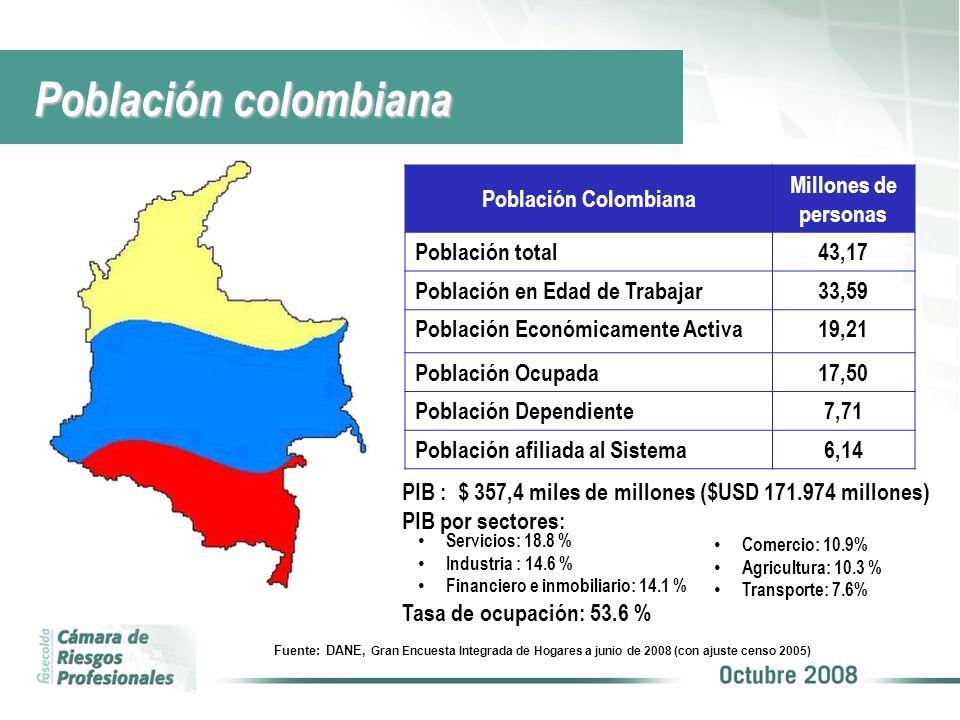 Población Colombiana afiliada al SGRP