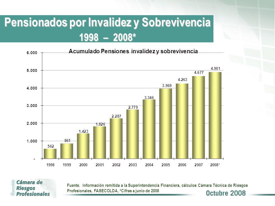 Pensionados por Invalidez y Sobrevivencia 1998 – 2008*