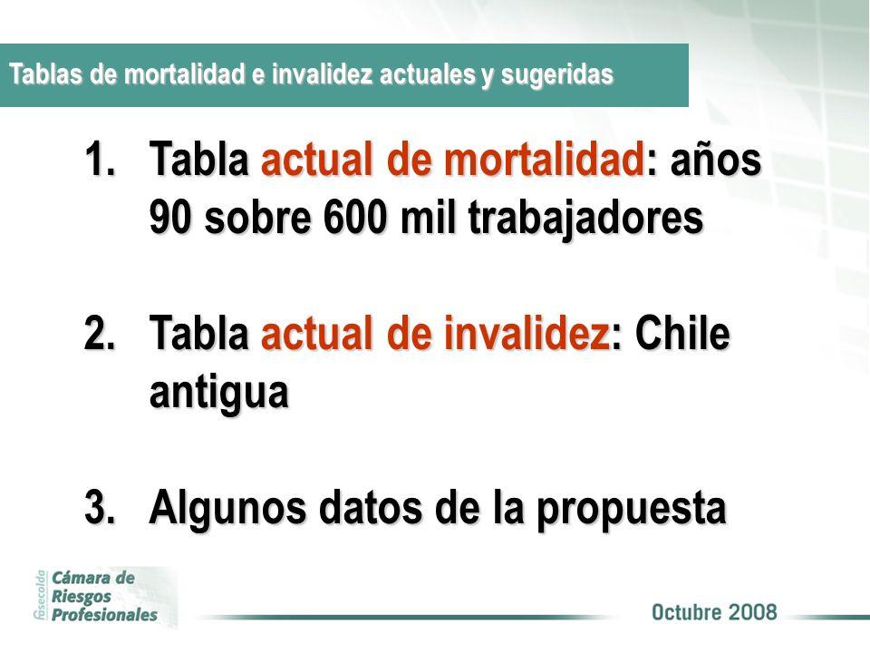 Tabla actual de mortalidad: años 90 sobre 600 mil trabajadores