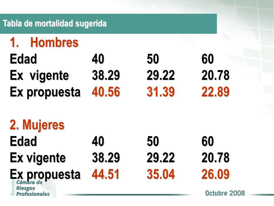 Hombres Edad 40 50 60 Ex vigente 38.29 29.22 20.78