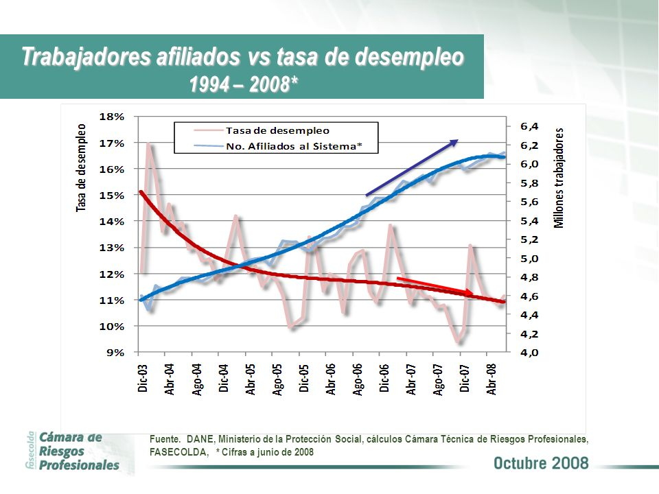 Trabajadores afiliados vs tasa de desempleo 1994 – 2008*