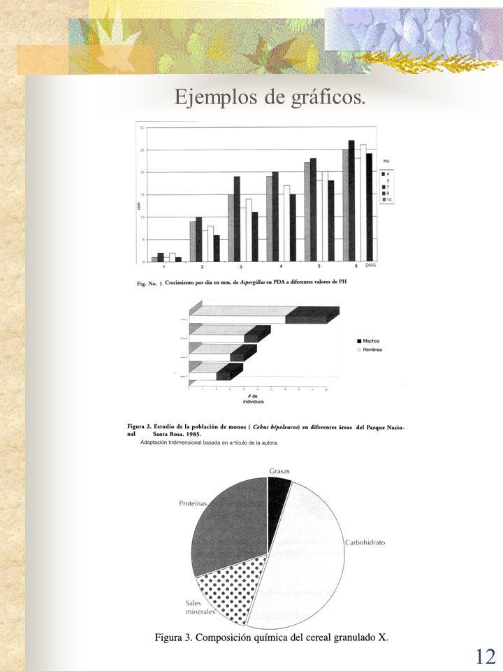 Ejemplos de gráficos.