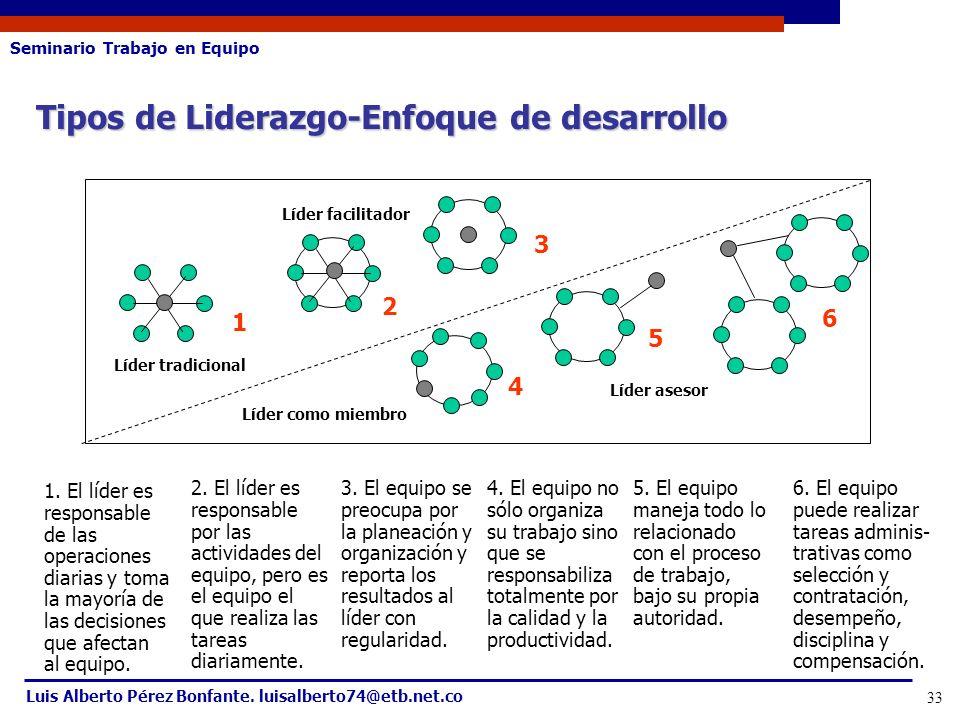 Tipos de Liderazgo-Enfoque de desarrollo