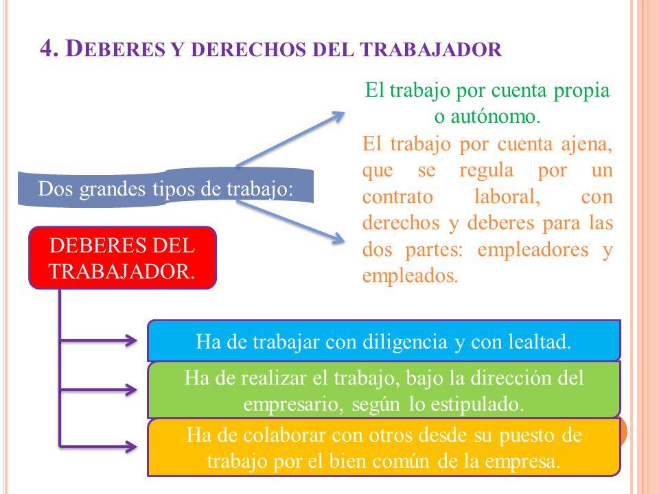 4. Deberes y derechos del trabajador
