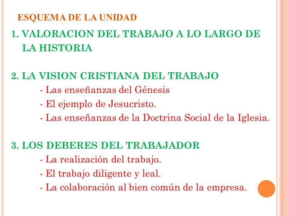 ESQUEMA DE LA UNIDAD 1. VALORACION DEL TRABAJO A LO LARGO DE. LA HISTORIA. 2. LA VISION CRISTIANA DEL TRABAJO.