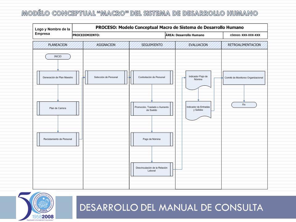 DESARROLLO DEL MANUAL DE CONSULTA