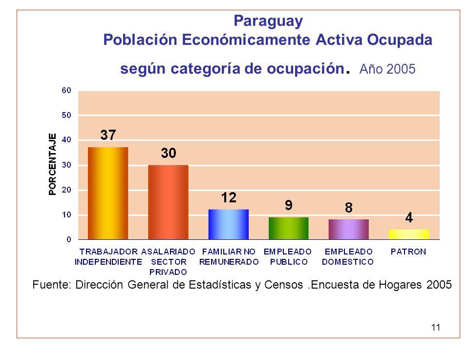 Paraguay Población Económicamente Activa Ocupada según categoría de ocupación. Año 2005