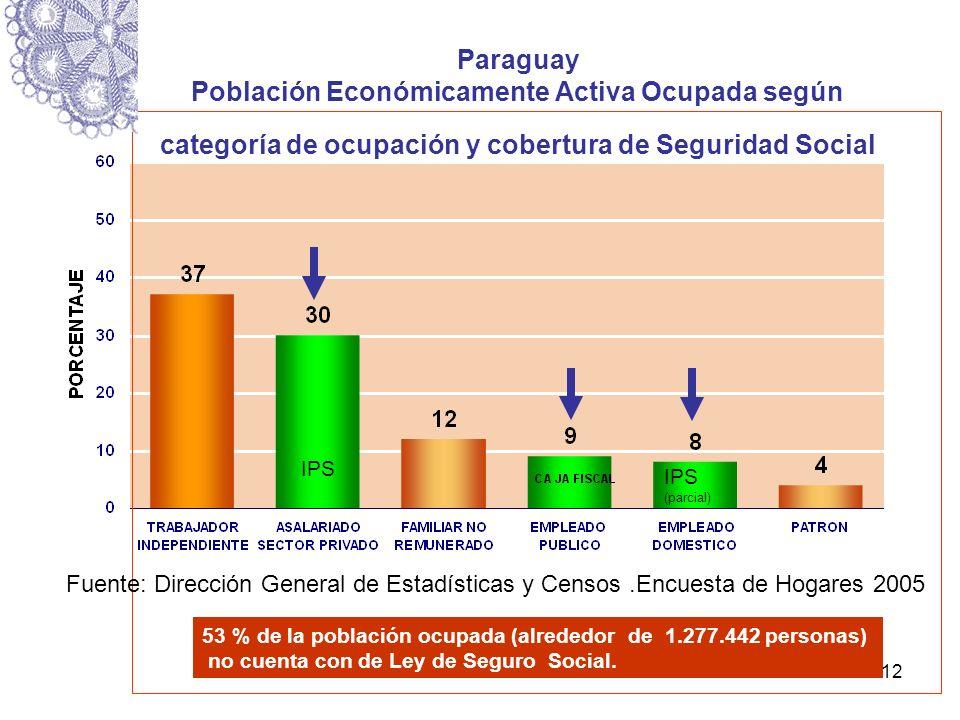 Paraguay Población Económicamente Activa Ocupada según categoría de ocupación y cobertura de Seguridad Social Año 2006