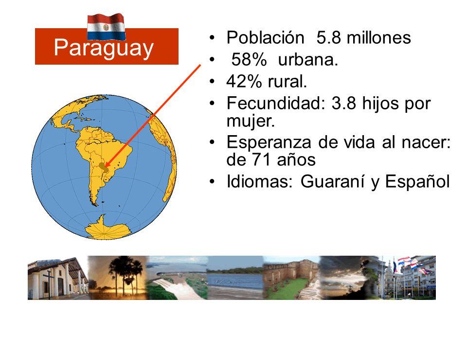 Paraguay Población 5.8 millones 58% urbana. 42% rural.