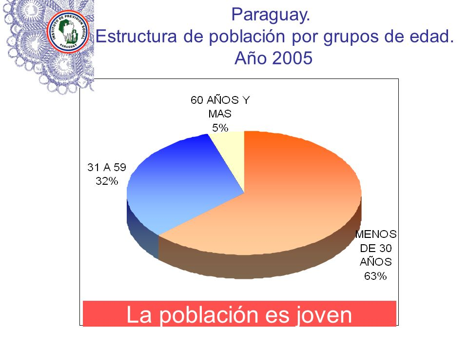 Estructura de población por grupos de edad.