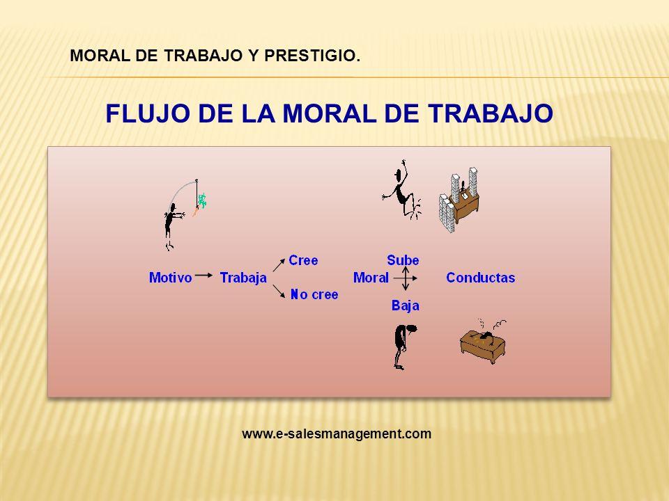 FLUJO DE LA MORAL DE TRABAJO
