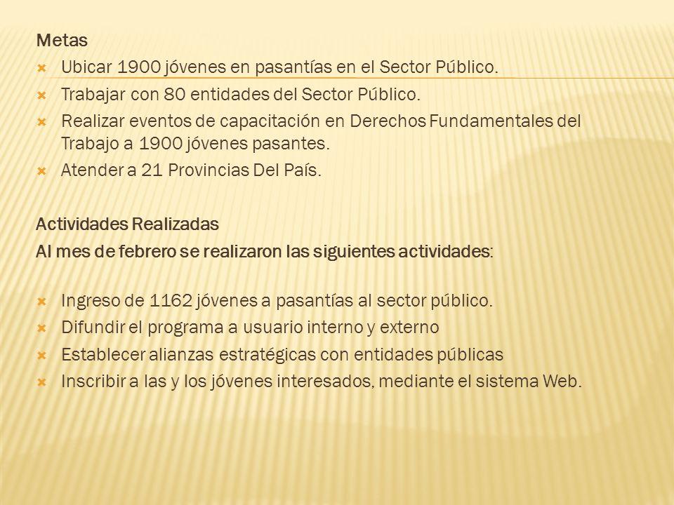 Metas Ubicar 1900 jóvenes en pasantías en el Sector Público. Trabajar con 80 entidades del Sector Público.