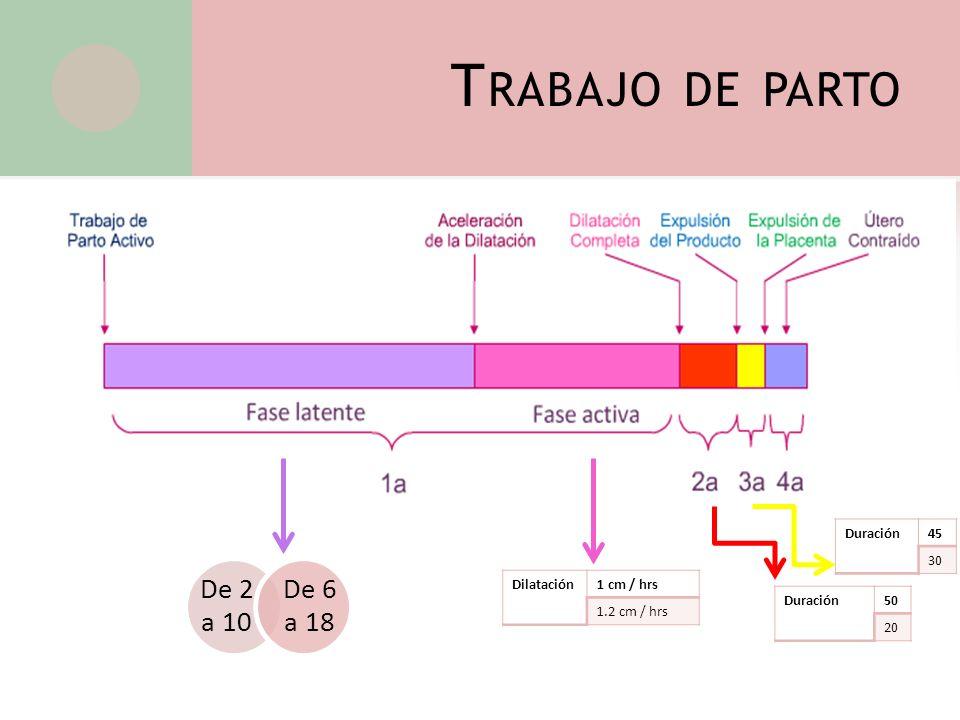 Trabajo de parto De 2 a 10 De 6 a 18 Duración 45 30 Dilatación