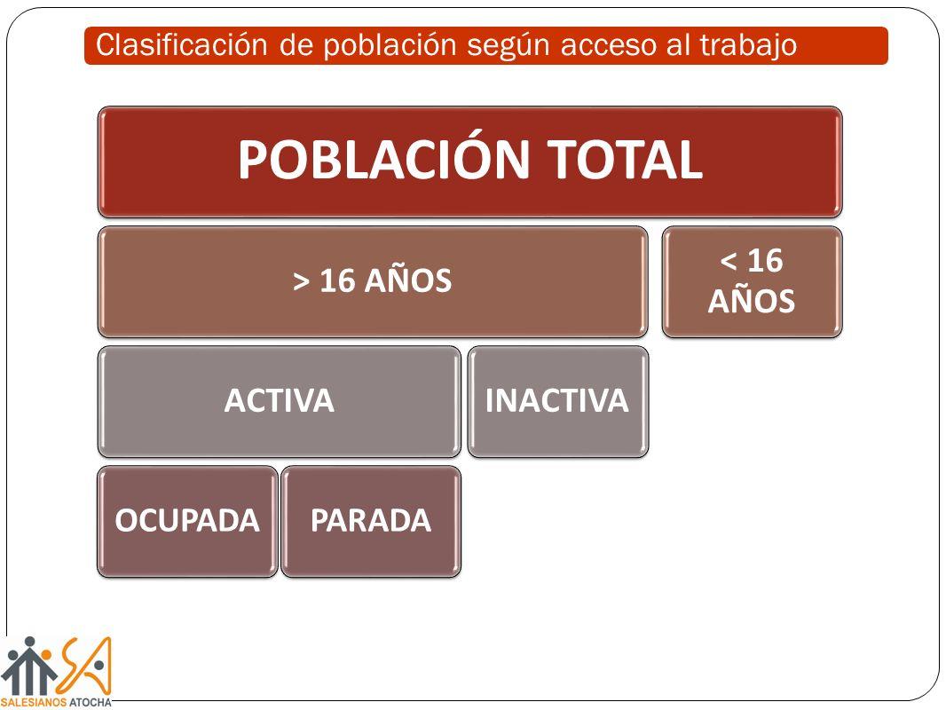 Clasificación de población según acceso al trabajo