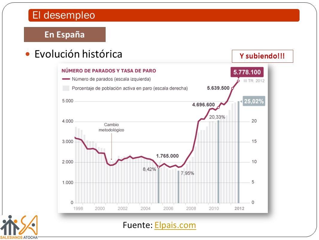 Evolución histórica El desempleo En España Fuente: Elpais.com