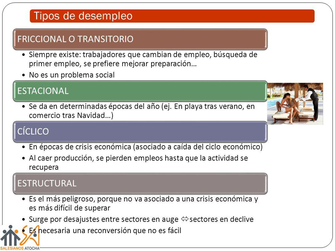 Tipos de desempleo FRICCIONAL O TRANSITORIO ESTACIONAL CÍCLICO