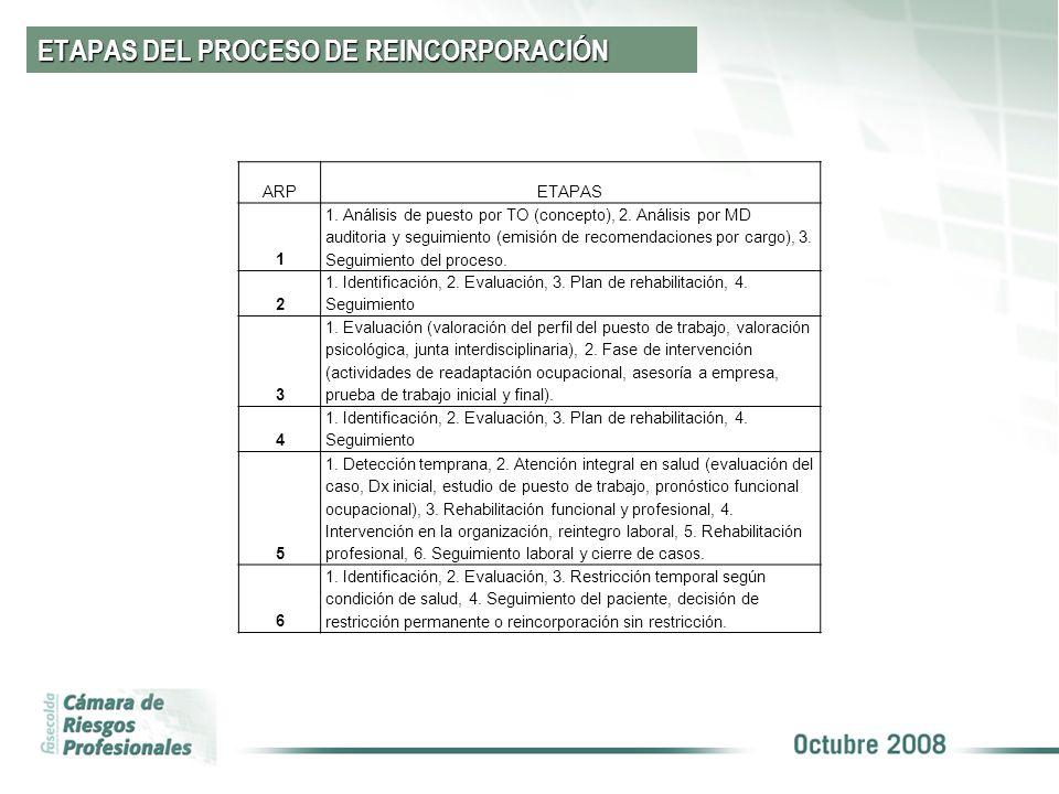 ETAPAS DEL PROCESO DE REINCORPORACIÓN